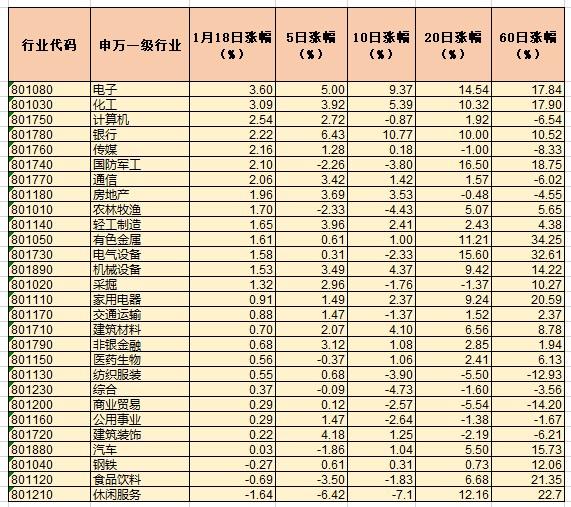 沪指盘中再次站上3600点 25个行业指数表现上涨
