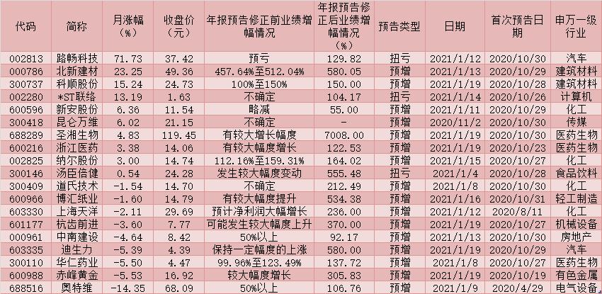 """""""聪明钱""""开始加仓年报盈利预期上调品种 2020年年报业绩预喜公司占比近六成"""