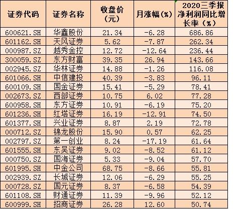 政策红利持续释放 5家上市券商预计2020年净利润同比增长均超50%
