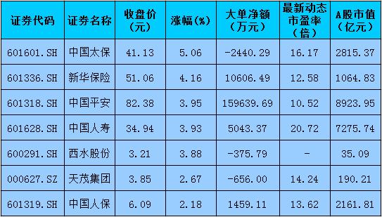 港股先涨A股保险板块蹿红 基本面改善明显
