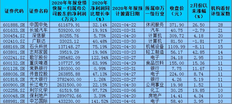 213份年报业绩快报透露暖意 171家公司净利润实现同比增长
