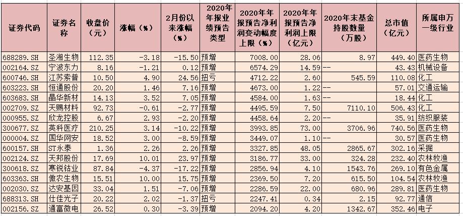 2425份年报业绩预告发布 业绩扭亏公司有292家