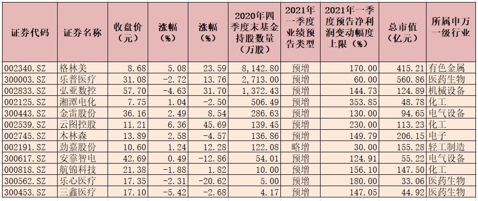 26份一季报业绩预告全部预喜 有利于提升公司整体估值