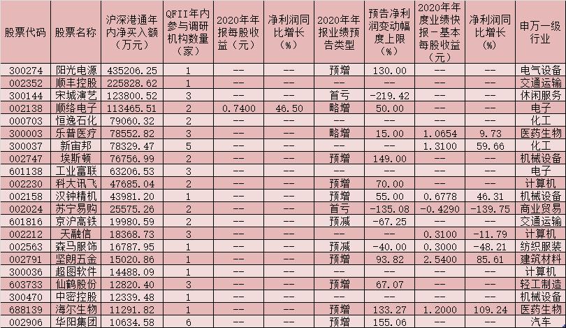沪深两市101家公司获得QFII密集调研 北上资金同时重仓买入21只个股