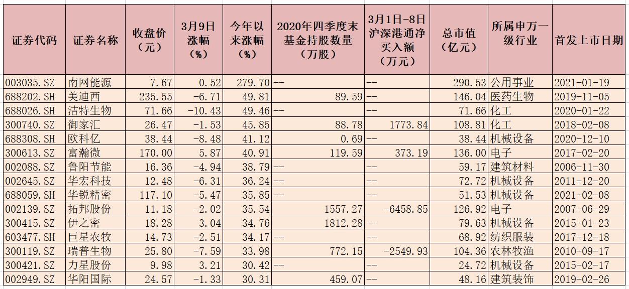 889份年度业绩快报发布 651家公司2020年净利润实现同比增长