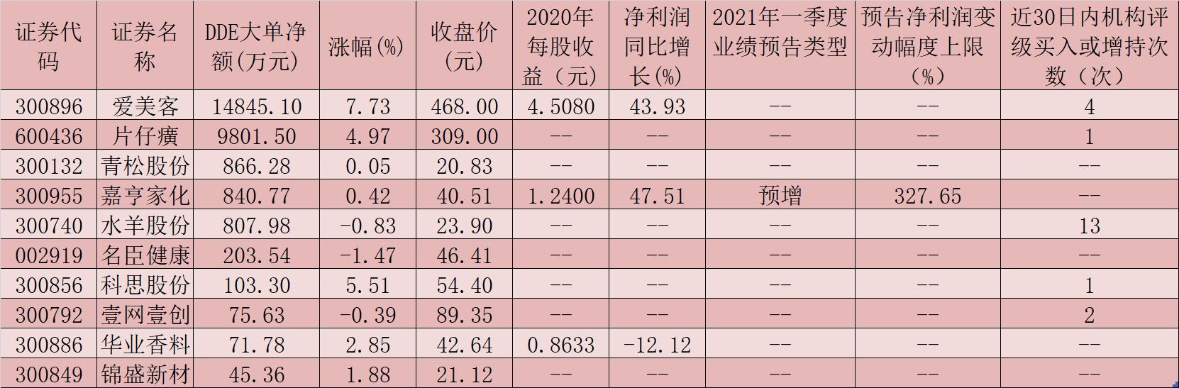 化妆品板块指数连续第8个交易日上涨 10只概念股呈大单资金净流入态势