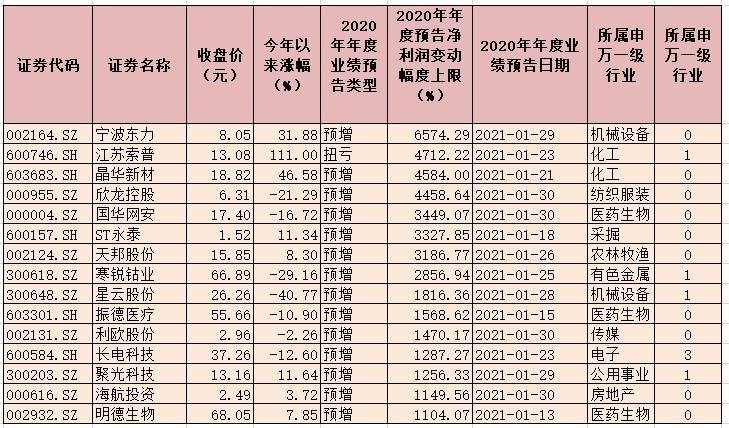 1370份年报业绩预告业绩预喜占比近五成 业绩预增公司有324家