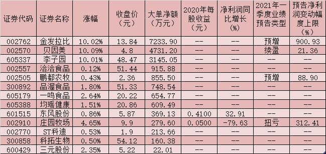 乳业板块逆市上涨1.25% 贝因美、李子园等3只概念股涨停