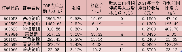 轮胎板块表现抢眼整体上涨3.77% 轮胎龙头有望迎来业绩、估值双增